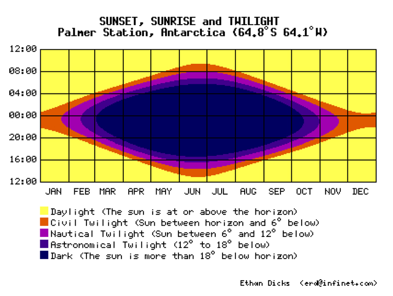 PalmerSolarCycle