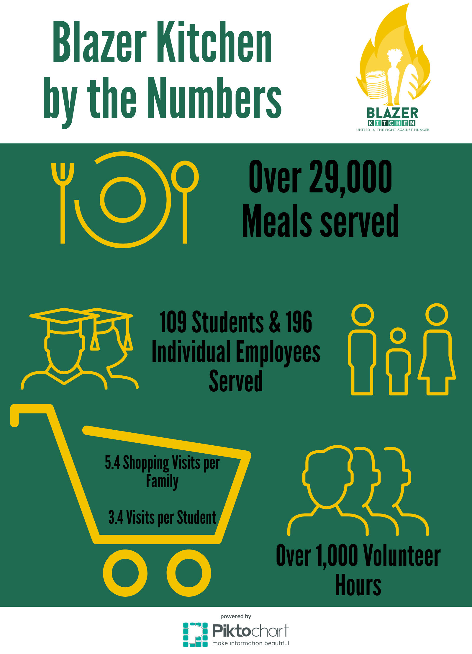 Blazer Kitchen by the Numbers