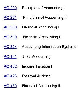 Dietetics accounting foundation courses