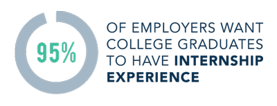 95% of employers want college grads to have internship experience.