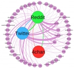 Fringe communities on Reddit and 4chan influence flow of alternative news to Twitter