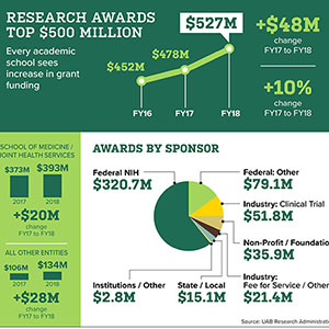 Research awards top $500 million