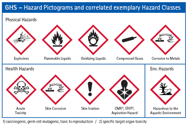uab environmental health and safety hazard communication