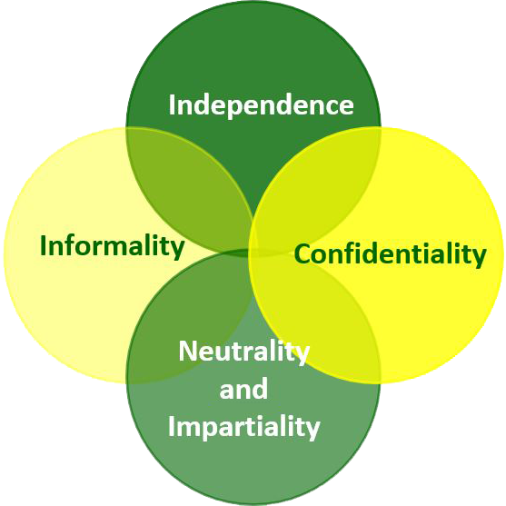 Independence, Informality, Confidentiality, Neutrality, and Impartiality
