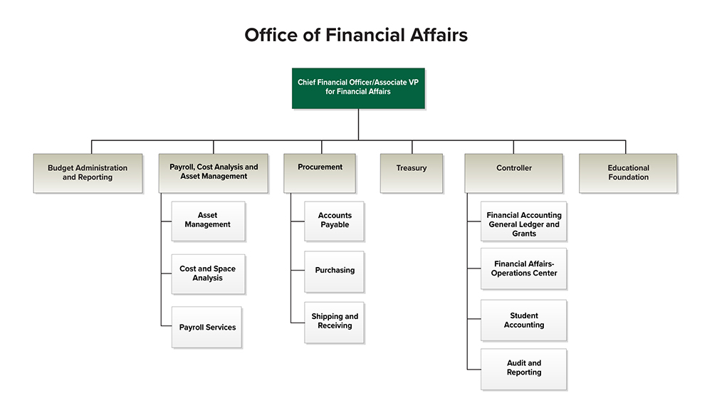 Financial Affairs Org Chart -- follow link below for accessible text.
