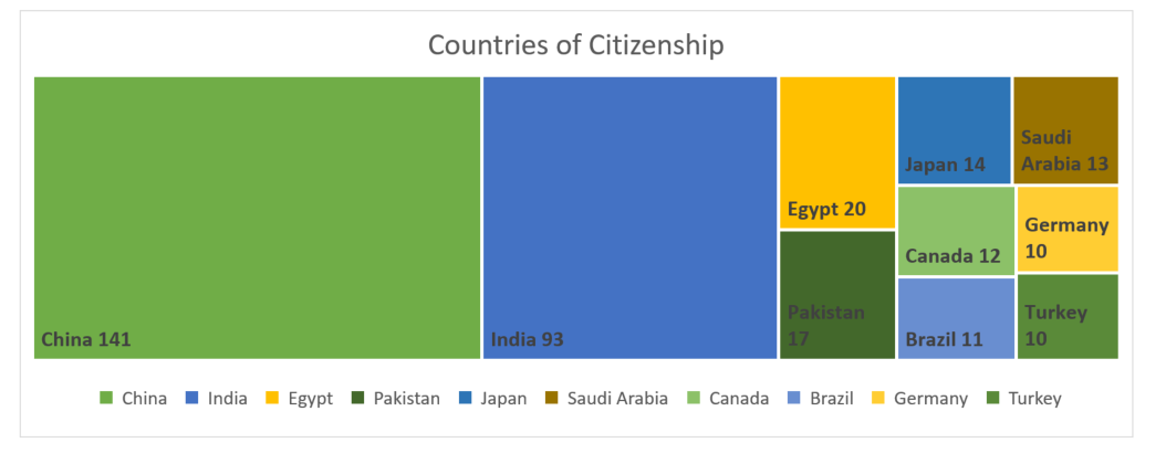 graph showing countries of citizenship. China and India being the largest.