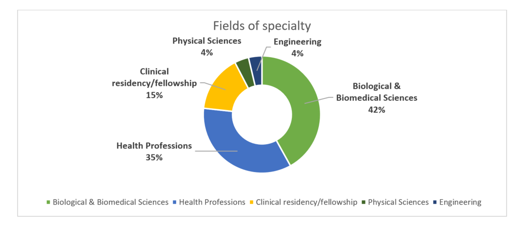 graph showing fields of study - Biological & biomedical sciences and Health Professions being the top two.