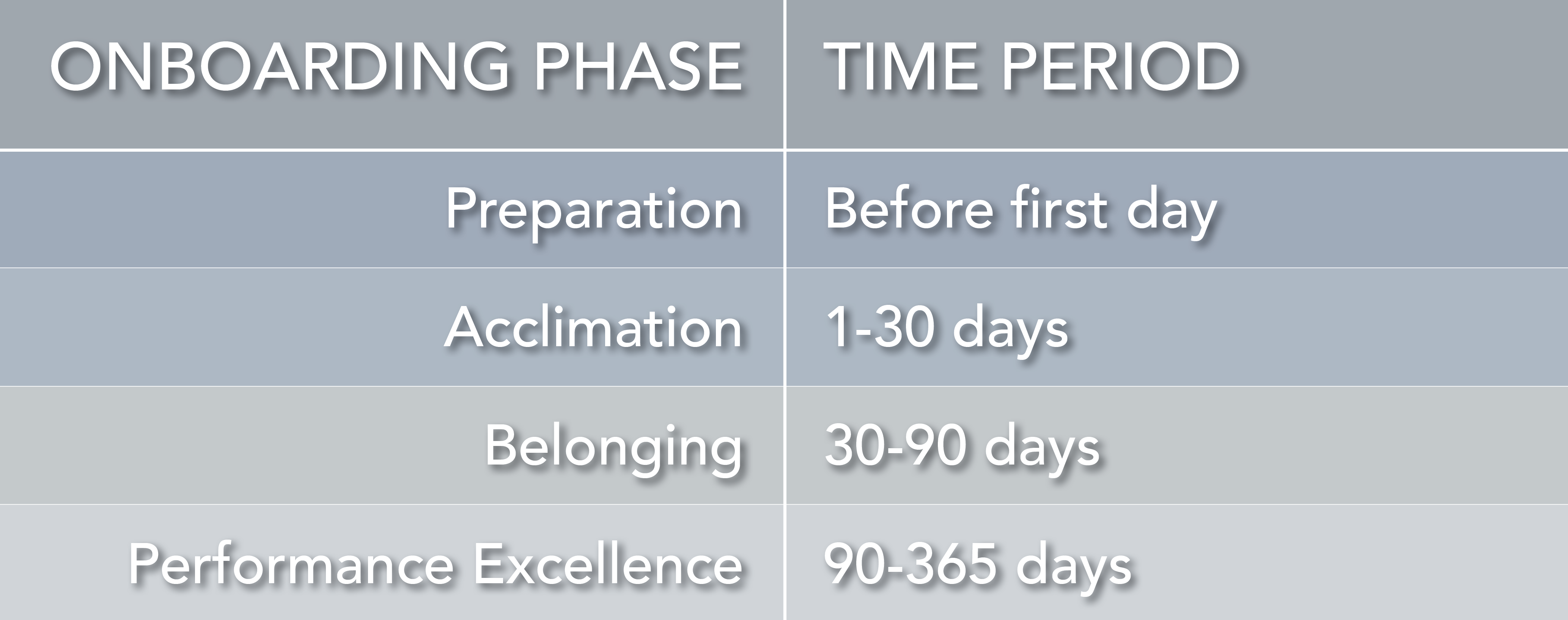 Phases of Onboarding