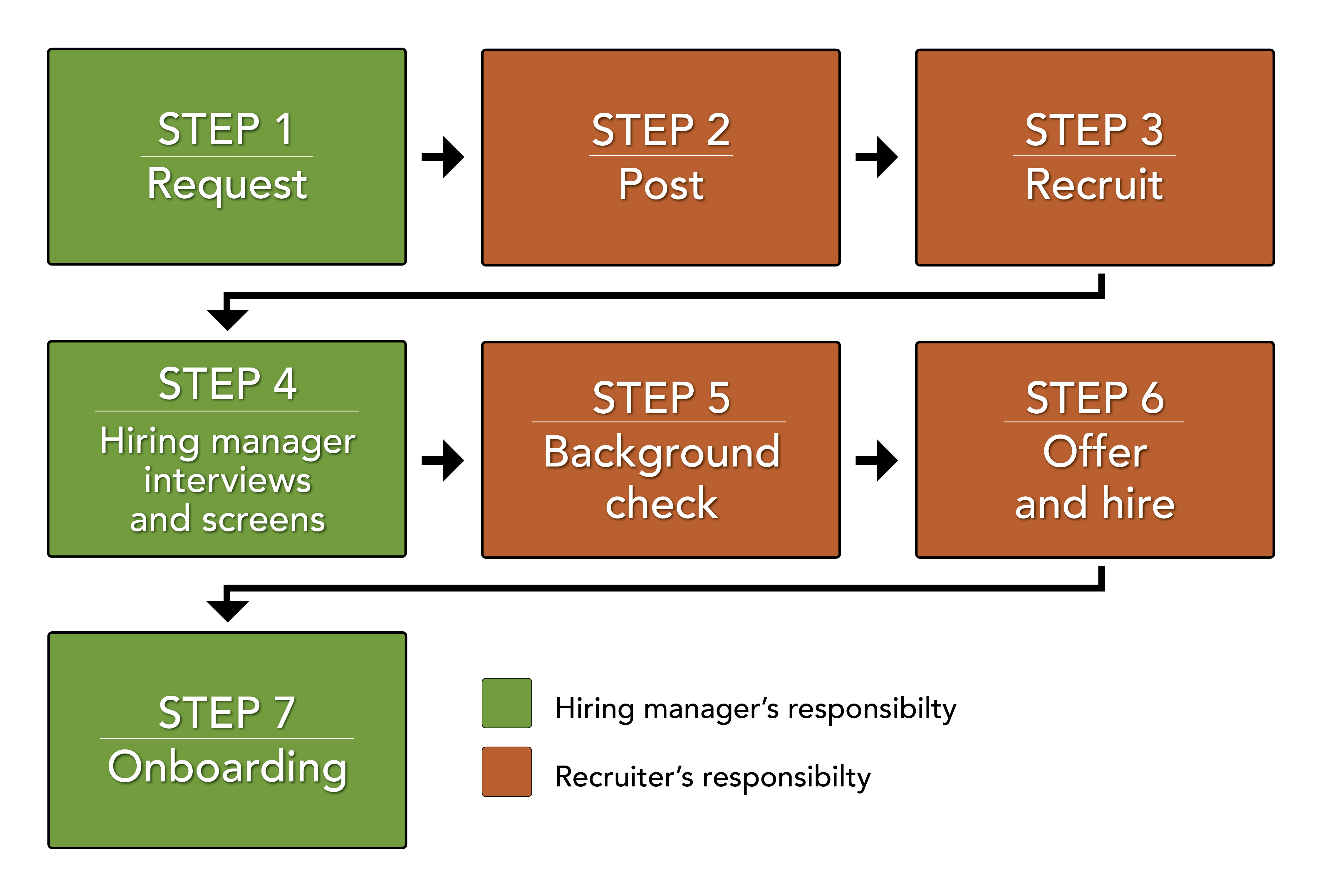 Overview of Hiring Process