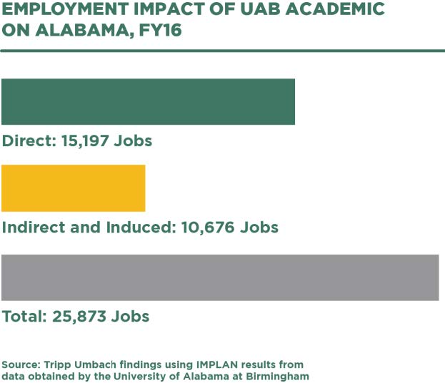 Employment impact of UAB Academic on Alabama  - infographic