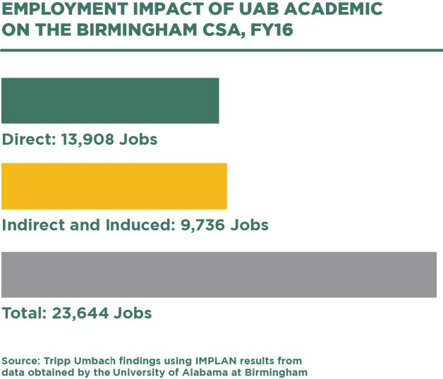 Employment impact of UAB Academic on Birmingham MSA  - infographic