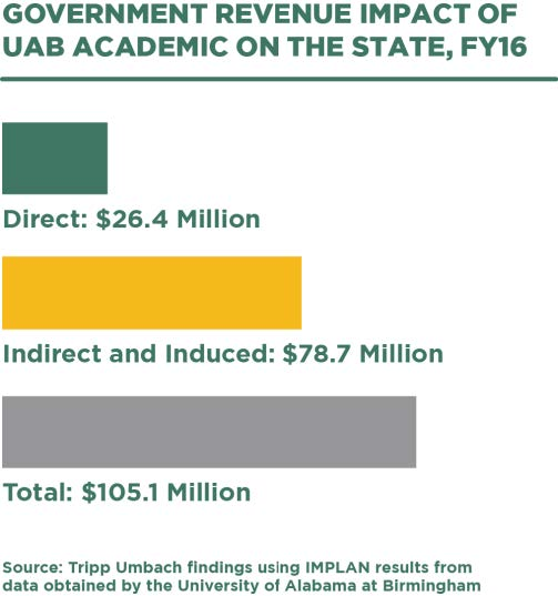 Government revenue impact of UAB Academic on Alabama  - infographic