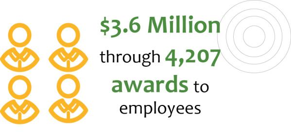 Monetary awards to UAB employees through UAB Benevolent Fund  - infographic