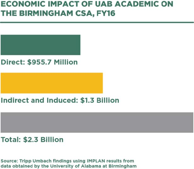 Economic impact of UAB Academic on Birmingham MSA  - infographic