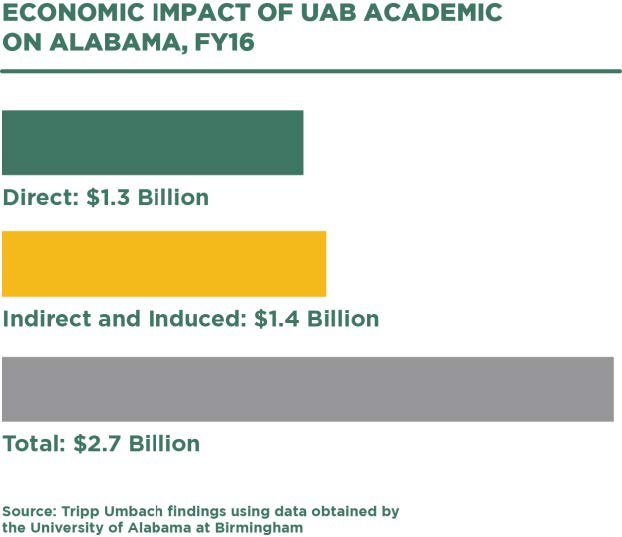 Economic impact of UAB Academic on Alabama - infographic