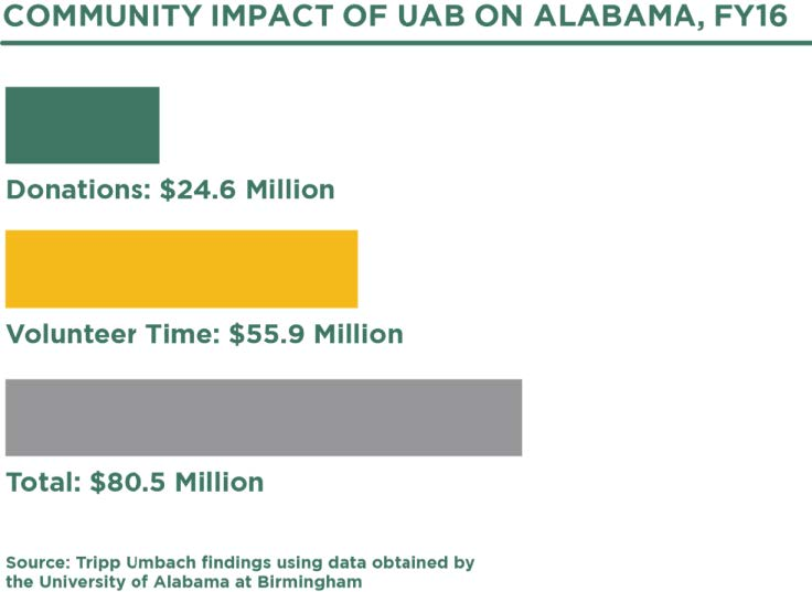 Community impact of UAB on Alabama  - infographic