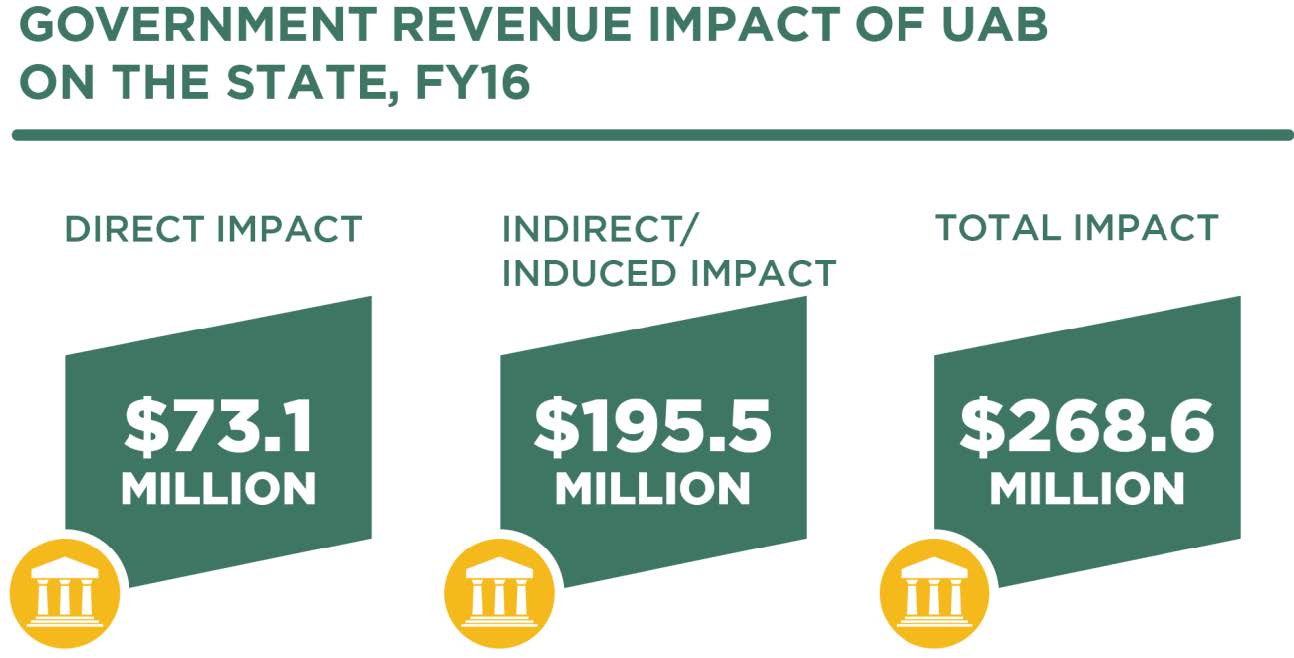 Government revenue impact of UAB on the state - infographic