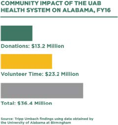 Community impact of the UAB Health System on Alabama - infographic