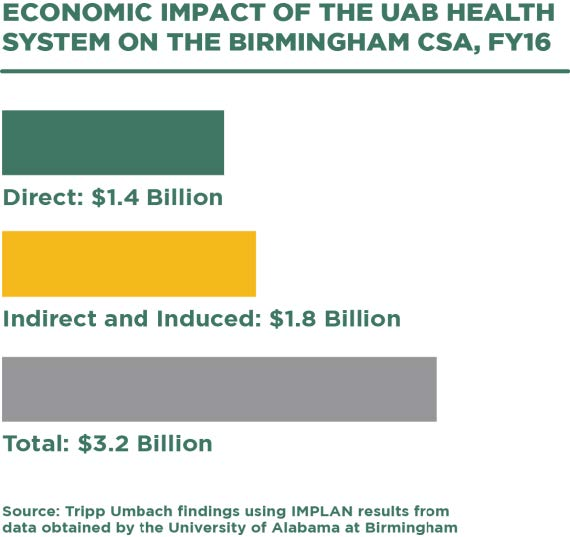 Economic impact of the UAB Health System on Birmingham MSA - infographic