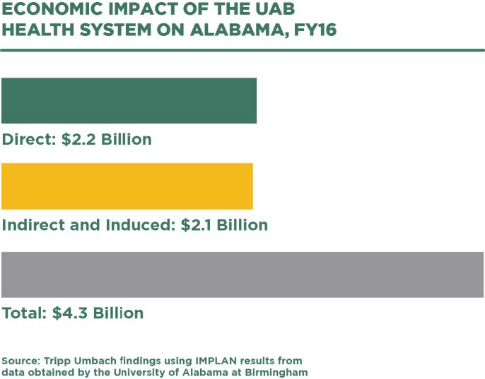 Economic impact of UAB Health System on Alabama - graphic