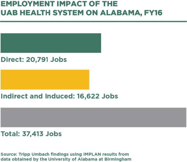 Employment impact of the UAB Health System on Alabama - infographic