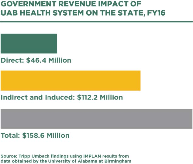 Government revenue impact of UAB Health System on the state - infographic