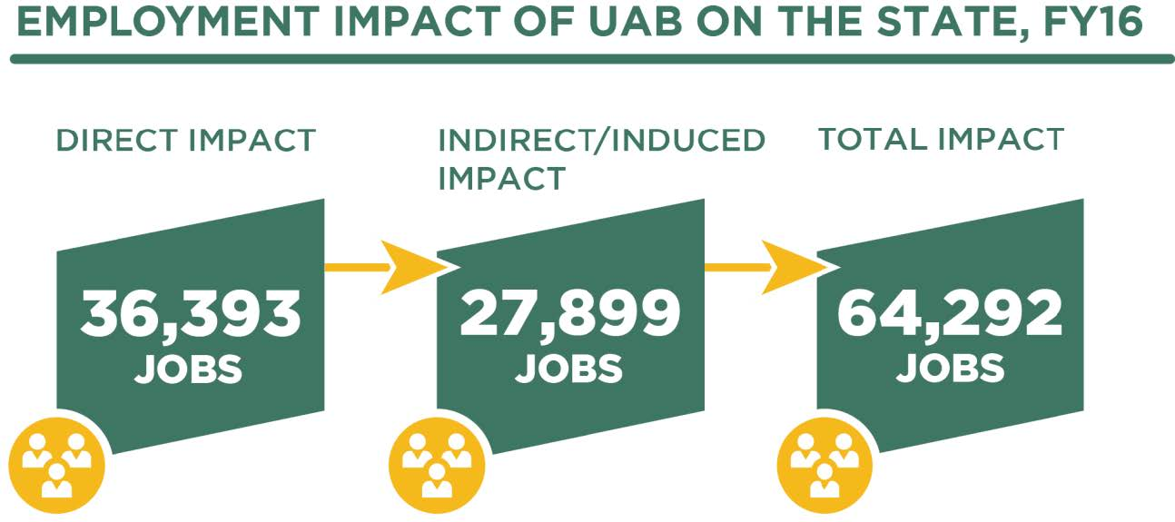 Employment impact of UAB on the state  - infographic