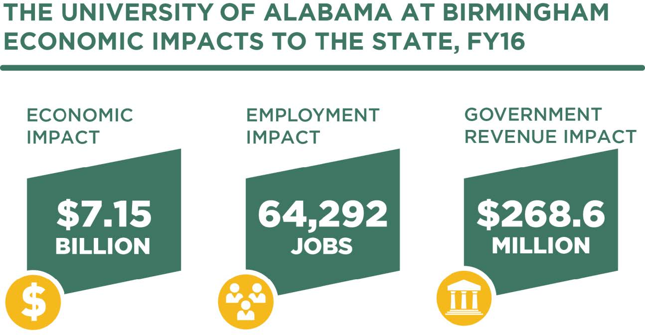 UAB economic impacts to the state -  - infographic
