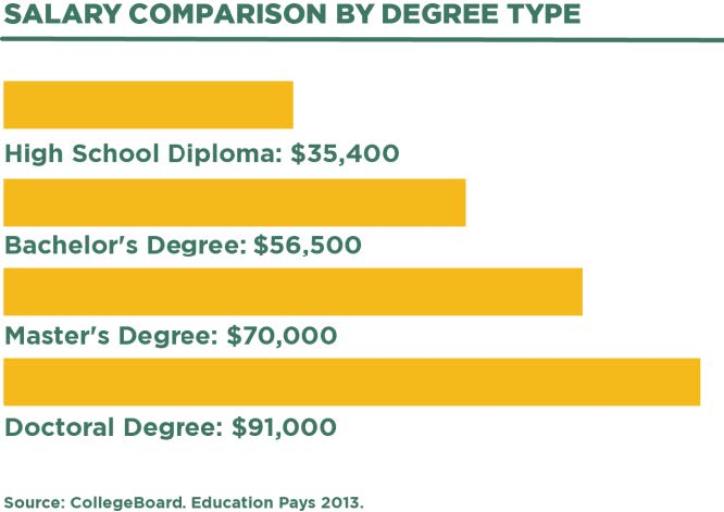 Salary comparison by degree type  - infographic