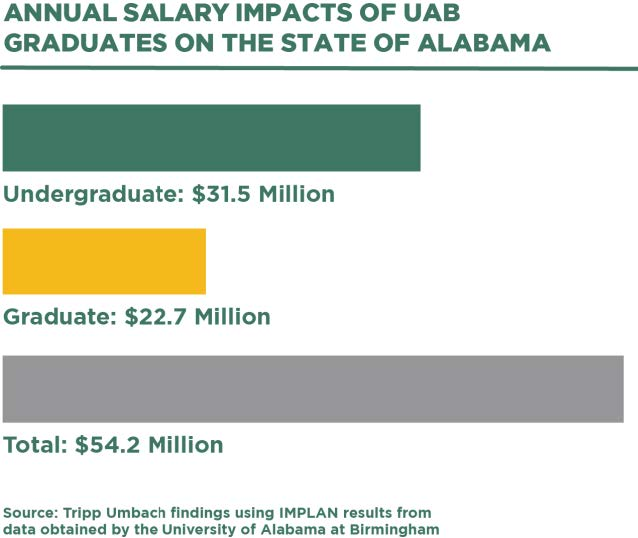 Annual salary impacts of UAB graduates on the state  - infographic
