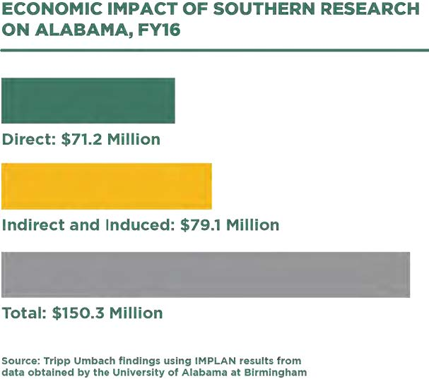Economic Impact of Southern Research on Alabama - Infographic