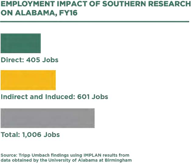 Employment Impact of Southern Research on Alabama - Infographic