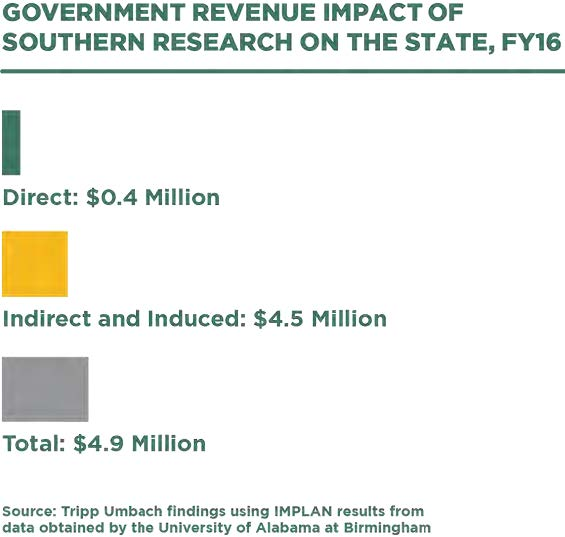 Government revenue impact of Southern Research - infographic