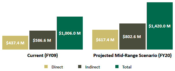 Generating Research Bar Graph-Current and Projected Economic Impact of UAB Reasearch (in millions) Bar Graph
