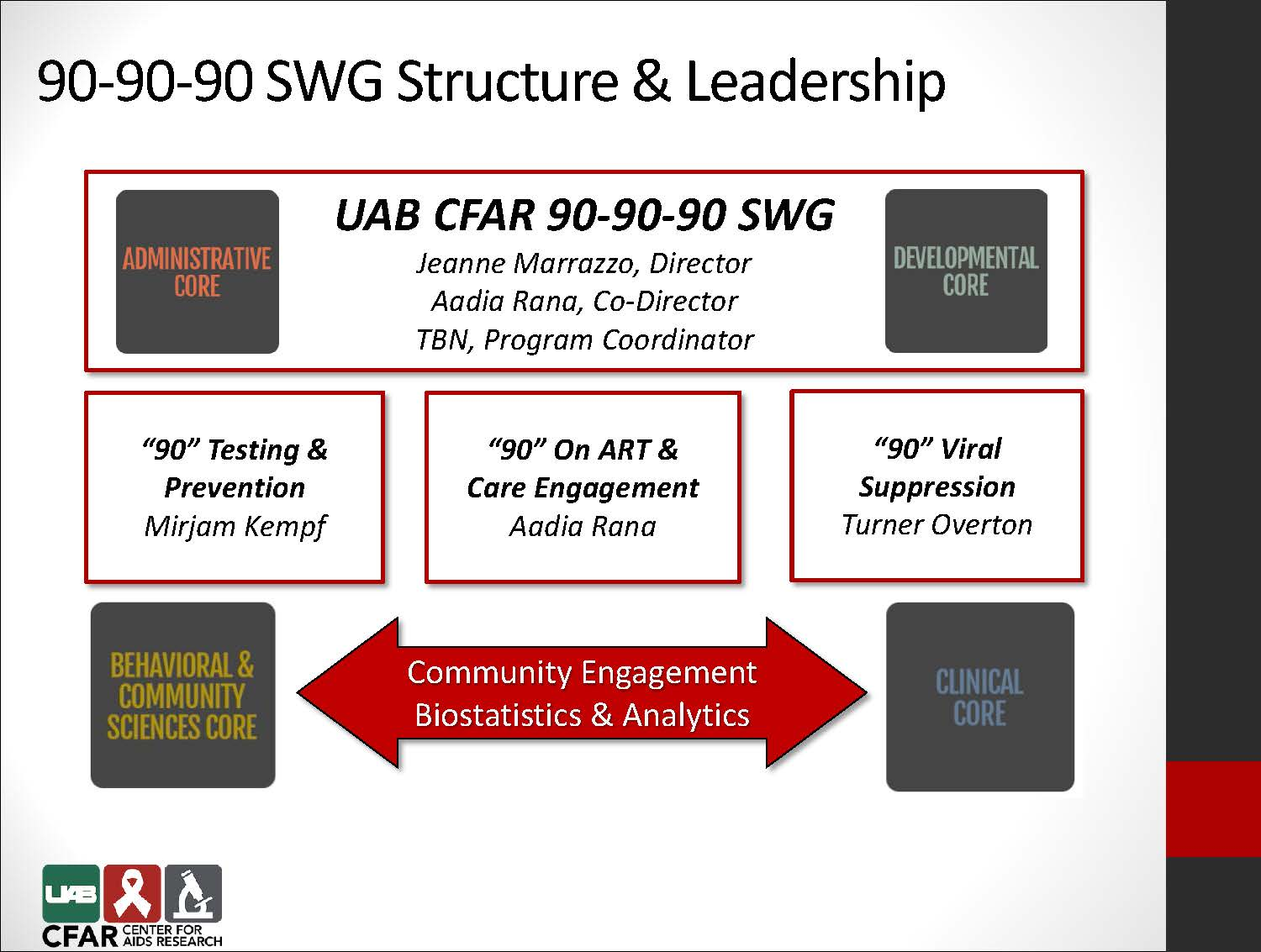 90 90 90 SWG Structure Leadership