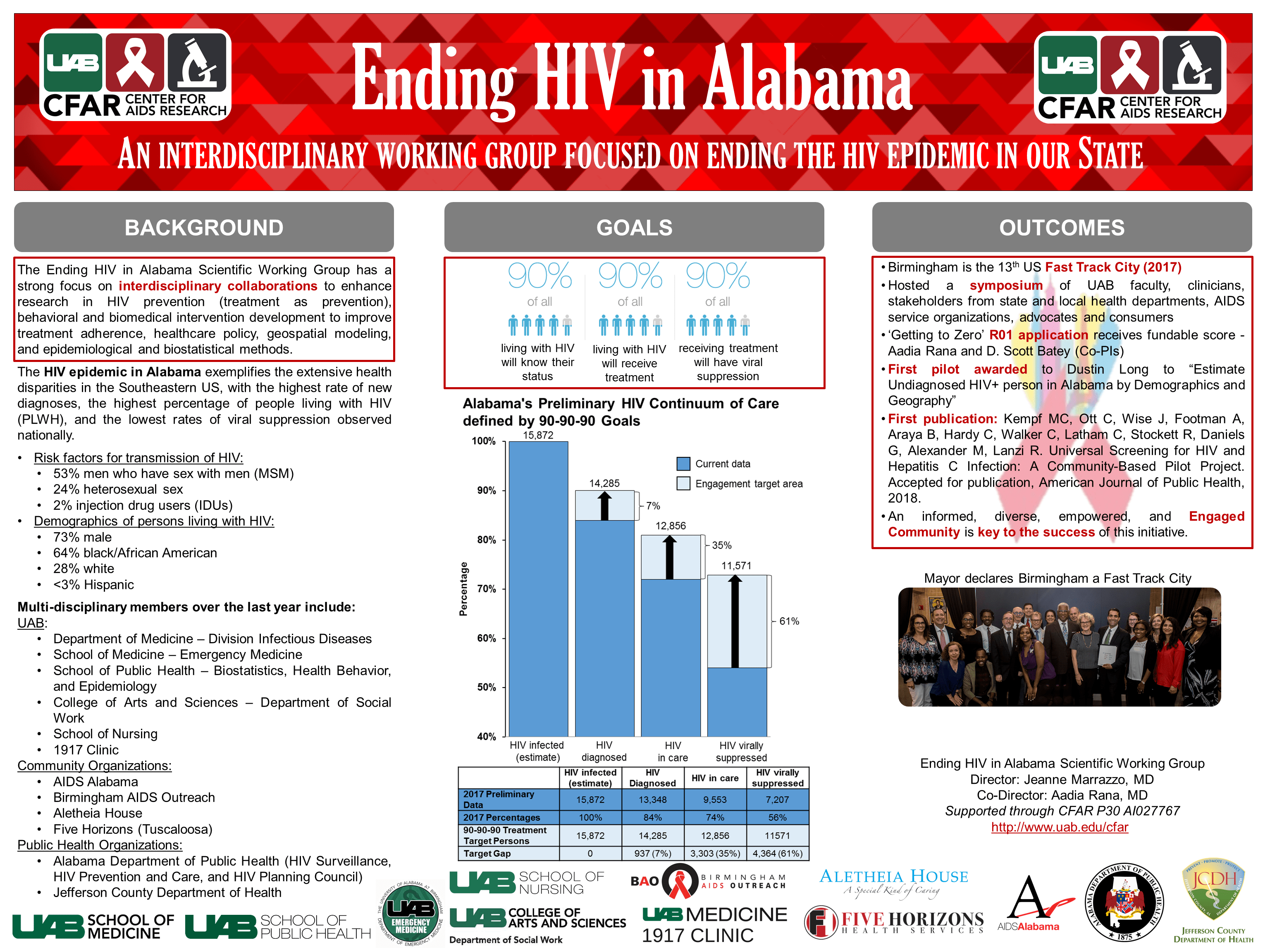 CFAR Ending HIV in Alabama Poster final min