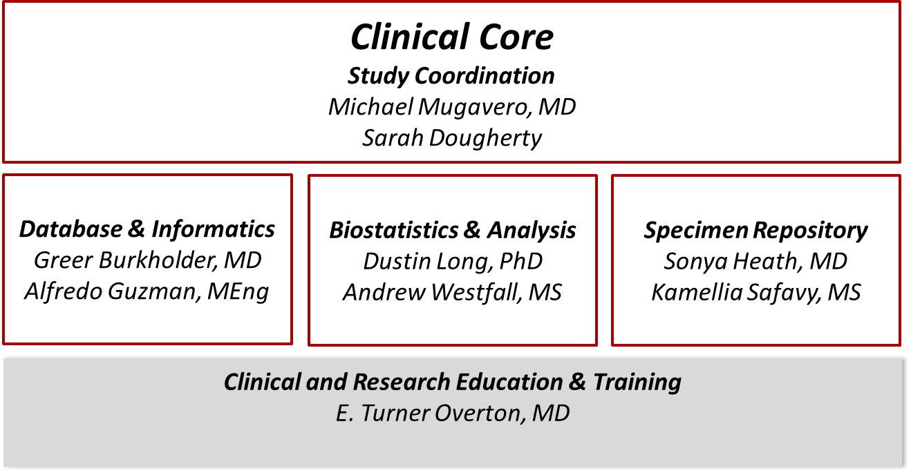 Clinical Core