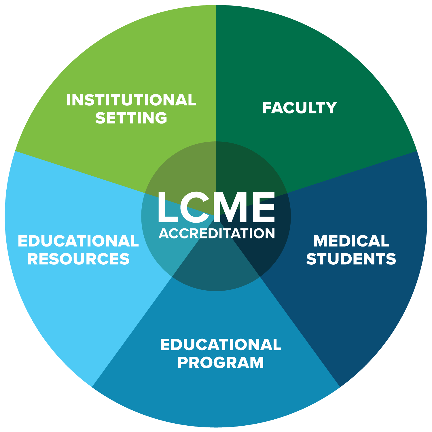 lcme process