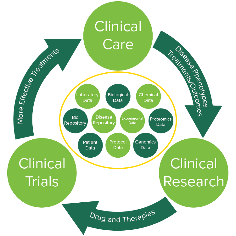 clinicalresearch