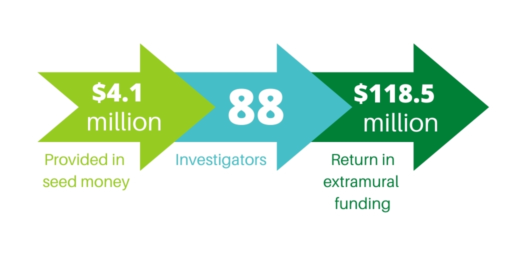 Research Funding Infographic 1