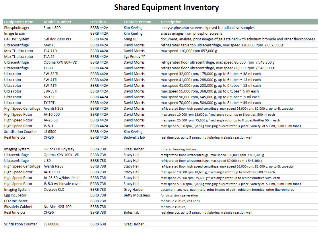 Shared Equipment inventory crop