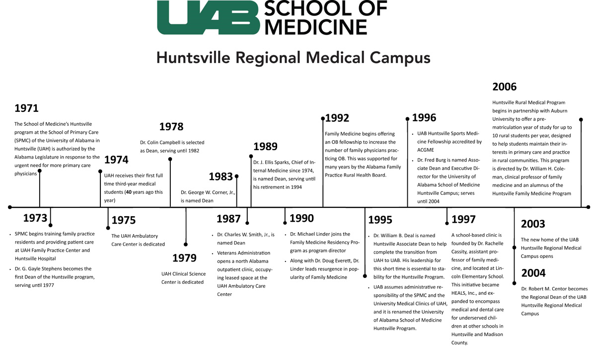 UAB-Huntsville-Timeline-as-of-2-27-14