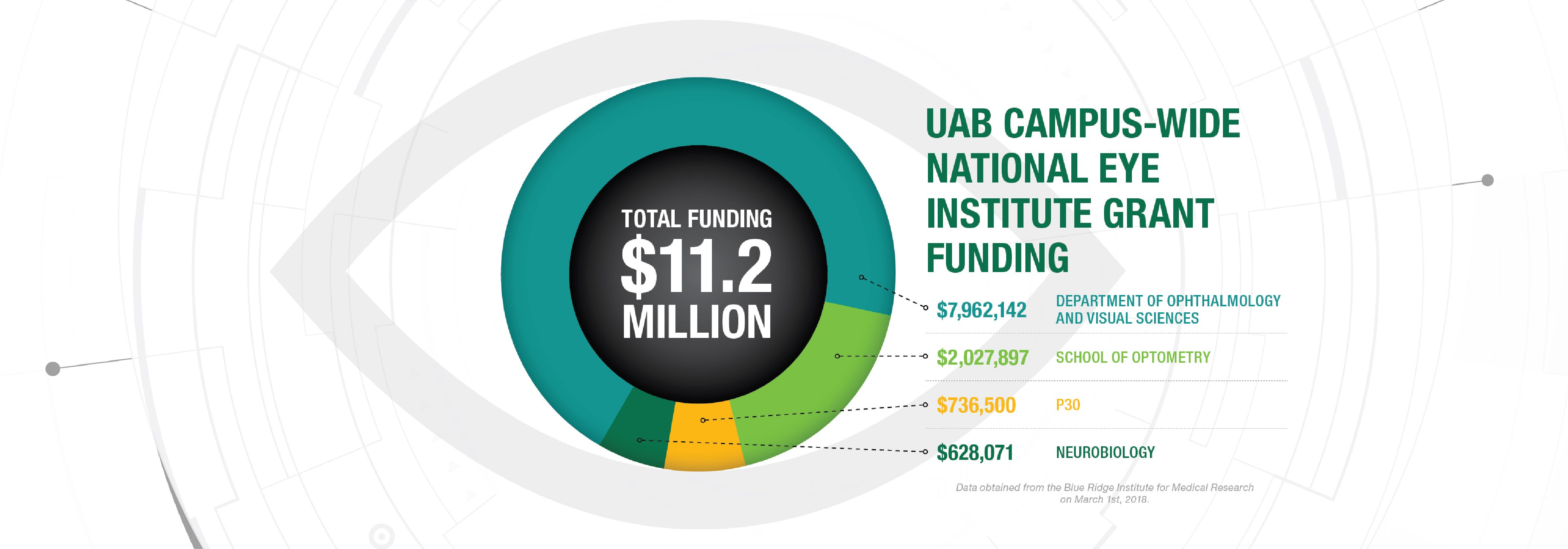 Funding on Campus