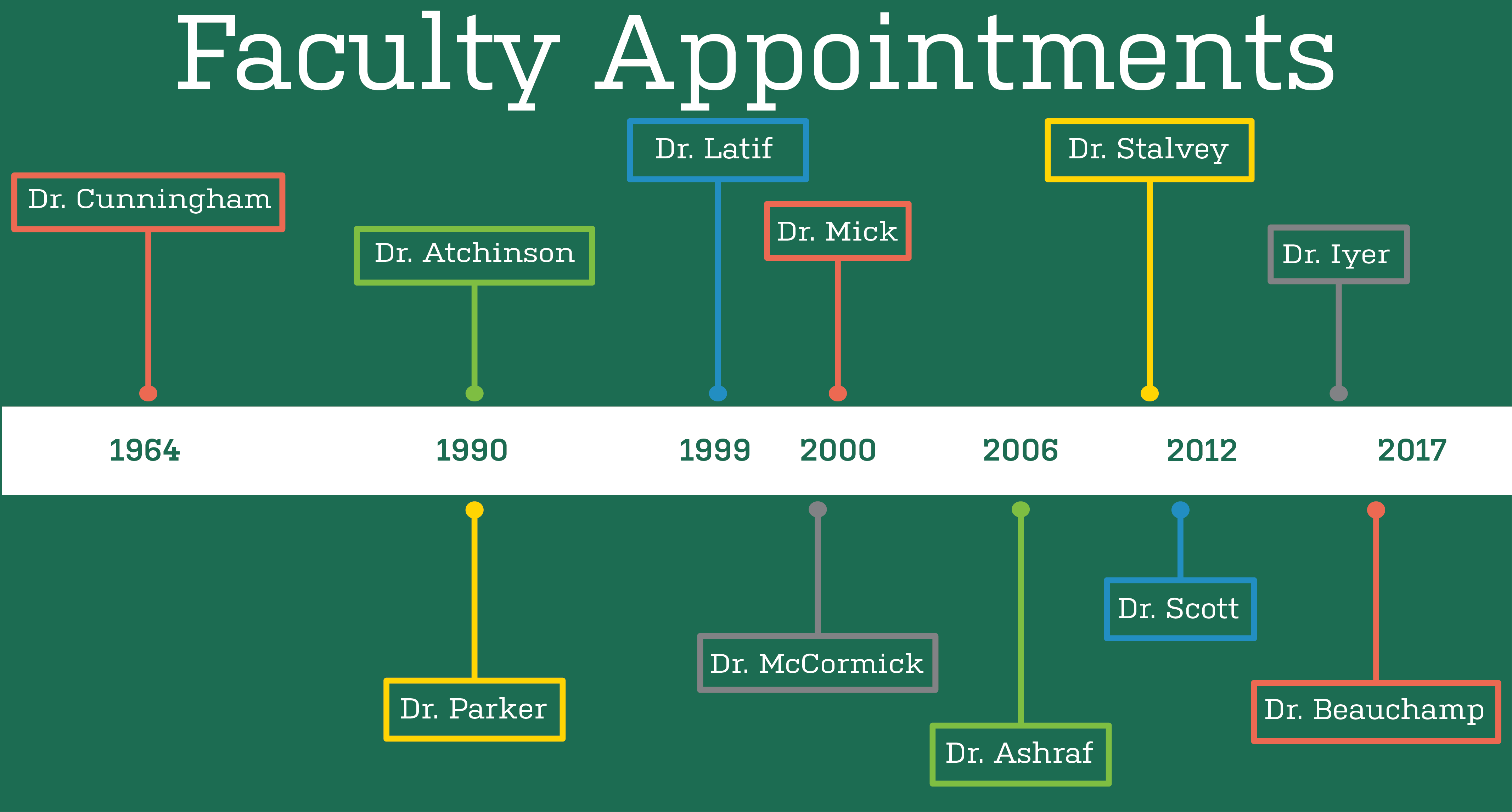 Endo Faculty Timeline