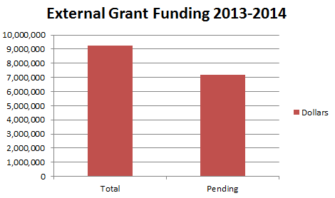 PM&R Grant Funding Chart