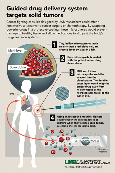 Infographic depicting guided drug delivery microcapsules developed by UAB researchers