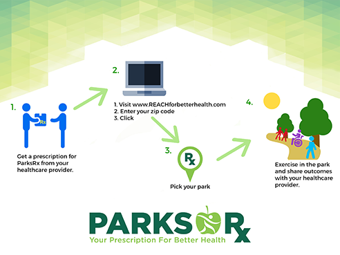 Parks Rx Infographic 16