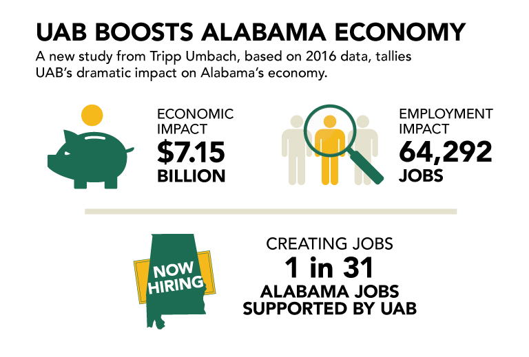 1 Economic Impact Study overview graphic