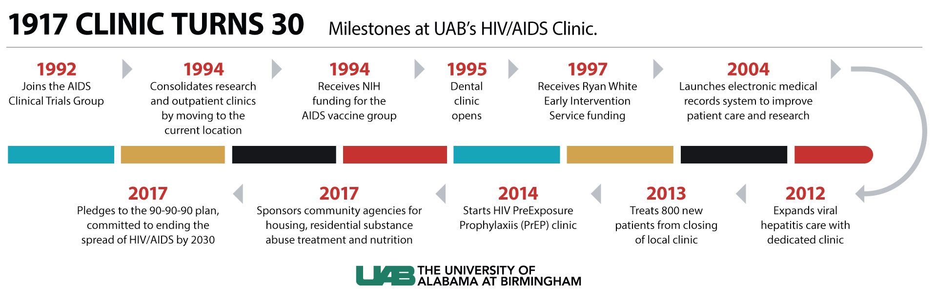 UAB - News - The past and present of HIV: three decades of care at UAB