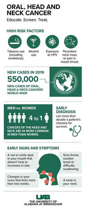 640px 2019 Head and Neck Cancer graphic